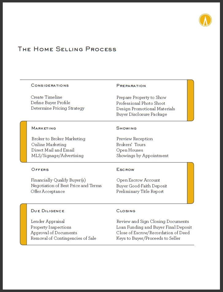 Home_Selling_Process