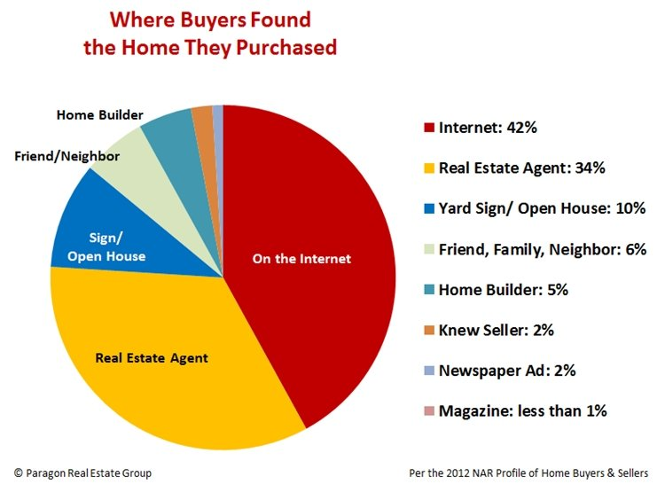 How-Buyers-Found-Home